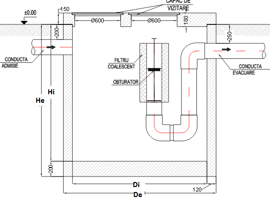 shema separator de hidrocarburi